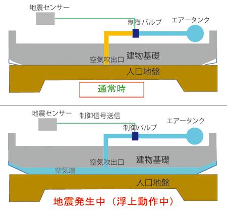 浮上の仕組み01